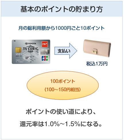 TSキュービックカードのポイント付与について