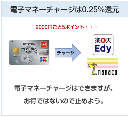 TSキュービックカードは電子マネーチャージはポイント付与0.25%