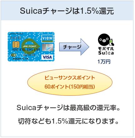 weビュー・スイカカードはSuicaチャージは還元率1.5%