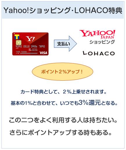 Yahoo! JAPANカードのYahoo系でのポイント付与について