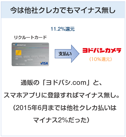 ヨドバシカメラは他社クレジットカードでもポイント減算無し
