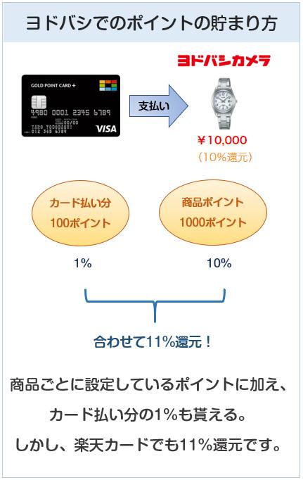 ヨドバシカメラクレジットカードのヨドバシカメラでのポイント付与について