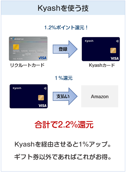 KyashをAmazonの支払いに使うとお得