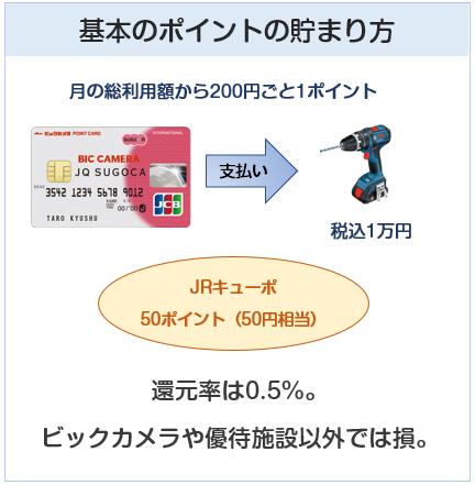 ビックカメラ JQ SUGOCAカードのポイント付与について