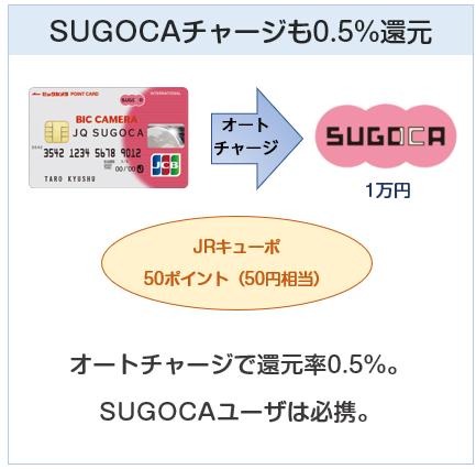 ビックカメラ JQ SUGOCAカードはSUGOCAチャージも0.5%還元
