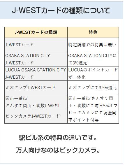 J-WESTカードの種類