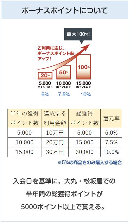 大丸・松坂屋カードのボーナスポイントについて