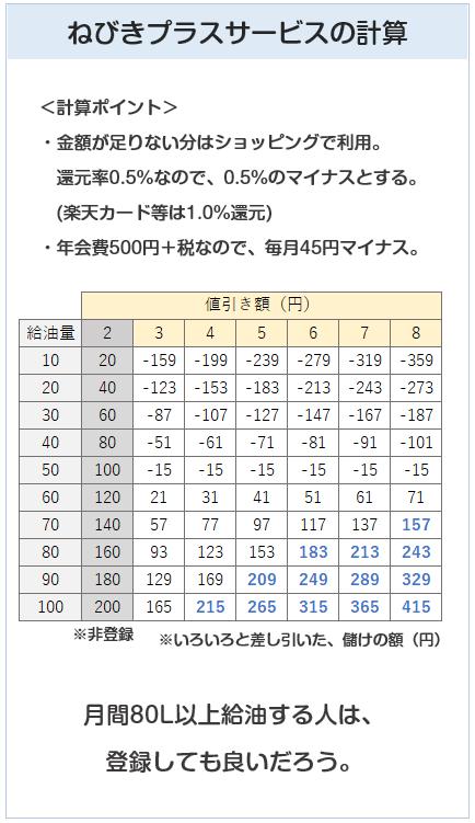 出光カードまいどプラスの値引きプラスサービスを計算
