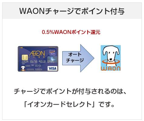 イオンカードセレクトはWAONオートチャージでポイント付与