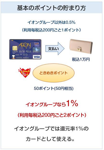 イオンカード(WAON一体型)のポイント付与について