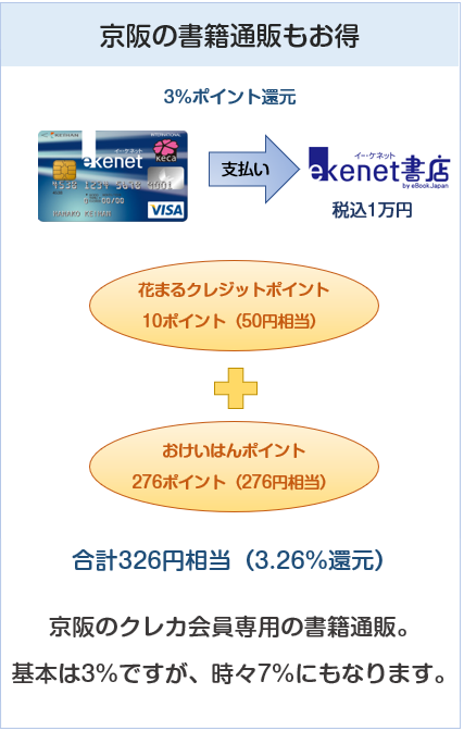 京阪カード(e-kenet VISAカードPiTaPa)は京阪の書籍通販もお得