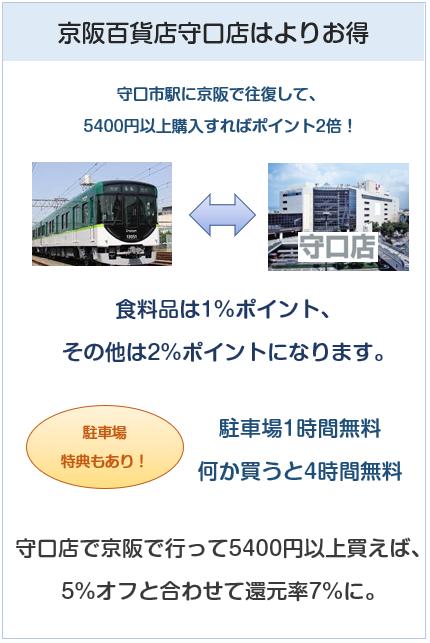 京阪カード(e-kenet VISAカードPiTaPa)の京阪百貨店守口店の特典について