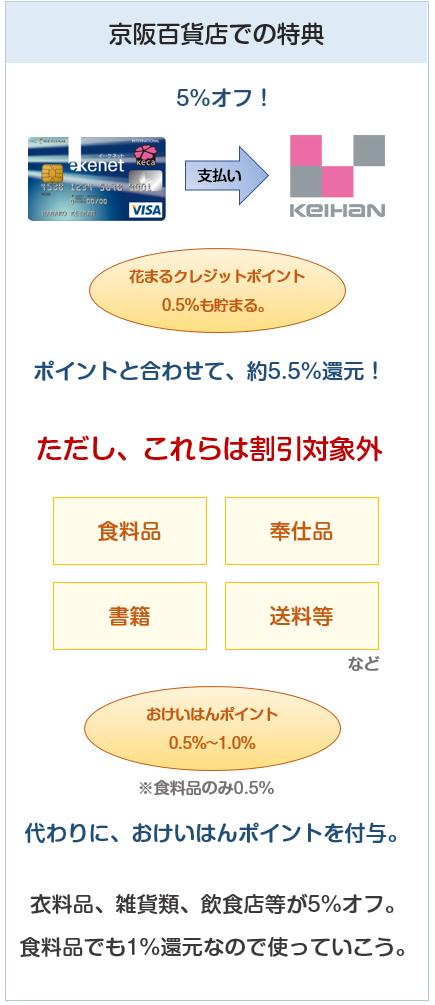 京阪カード(e-kenet VISAカードPiTaPa)の京阪百貨店での特典について