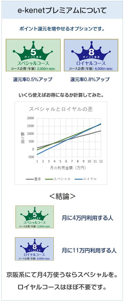 京阪カード(e-kenet VISAカードPiTaPa)のe-kenetプレミアムについて