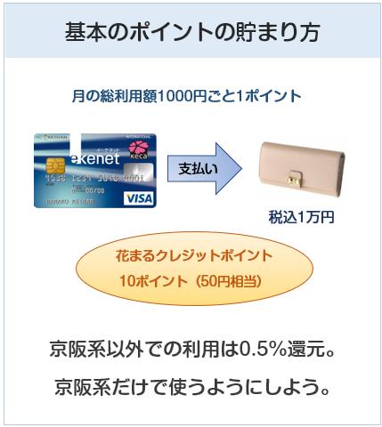 京阪カード(e-kenet VISAカードPiTaPa)のポイント付与について