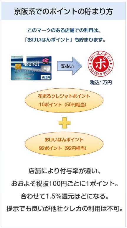 京阪カード(e-kenet VISAカードPiTaPa)の京阪系でのポイントの貯まり方