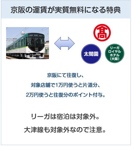 京阪カード(e-kenet VISAカードPiTaPa)の京阪電車が実質無料になる特典について