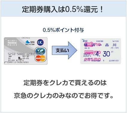 京急カード(プレミアポイントシルバー)は定期券購入でも還元率0.5%のクレジットカード
