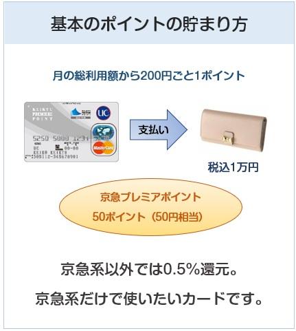 京急カード(プレミアポイントシルバー)のポイント付与について