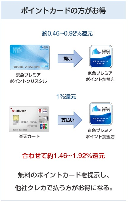 京急カード(プレミアポイントシルバー)より無料のポイントカードの方がお得