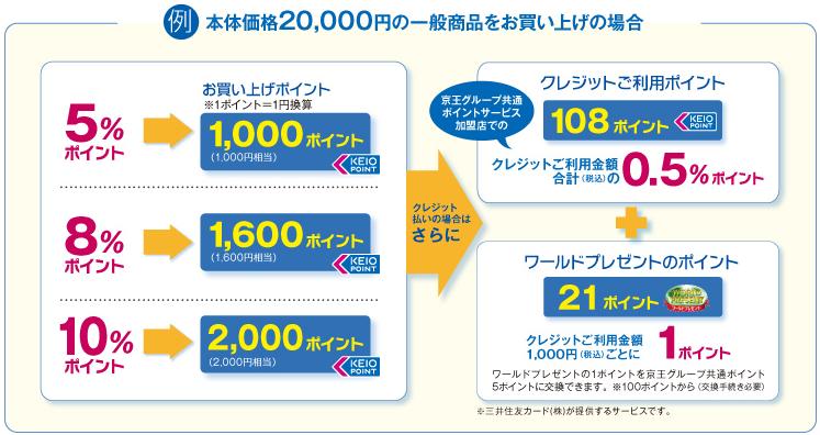 京王パスポートVISAカードの京王百貨店でのポイント付与説明図