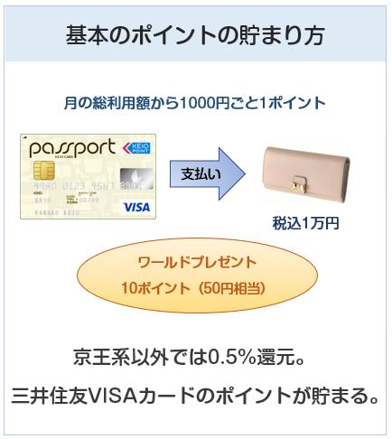 京王パスポートVISAカードのポイント付与について