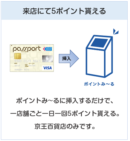 京王パスポートVISAカードは京王百貨店にて来店ポイントを貰える