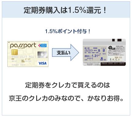 京王パスポートVISAカードは定期券購入で1.5%還元