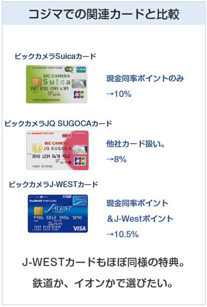 コジマでのビックカメラ系クレジットカードの比較