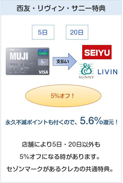 MUJIカード(無印良品カード)は西友・リヴィン・サニーでの5%オフの日も対象