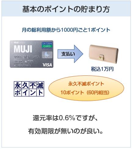 MUJIカード(無印良品カード)のポイント付与について