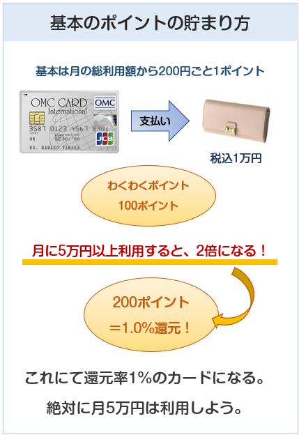OMCカードのポイント付与について