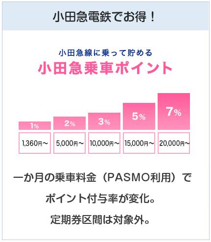 小田急(OP)クレジットカードの小田急電鉄での特典について