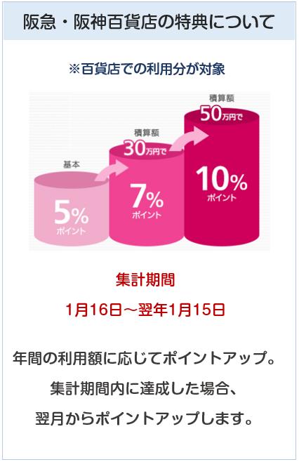 ペルソナスタシアカードの阪急阪神百貨店でのポイント付与について