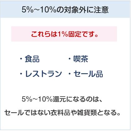 ペルソナスタシアカードの阪急・阪神百貨店の5%還元対象外について
