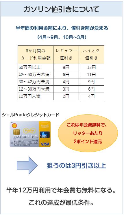 シェルスターレックスカードの給油値引き説明図