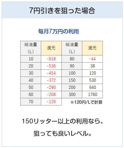シナジーカードの7円引きを狙った場合の計算