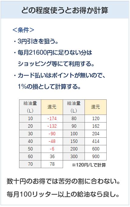 シナジーカードの給油割引計算