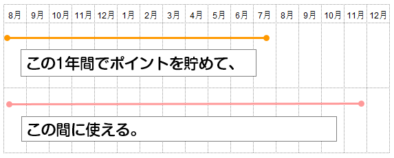 高島屋ポイントの有効期限の説明図