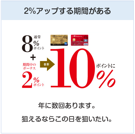 高島屋カードは高島屋で2%ポイントアップする期間がある