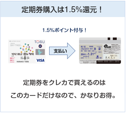 東京スカイツリー東武カードPASMOは定期券購入でも1.5%還元