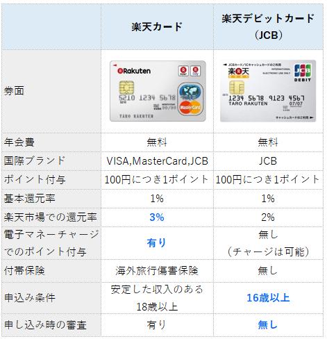 楽天カードと楽天デビットカード(クレジット無し)の比較