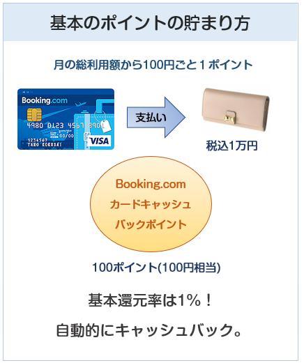 Booking.comカードの基本のポイント付与について
