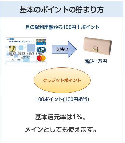 丸善ジュンク堂カードの基本のポイント付与について