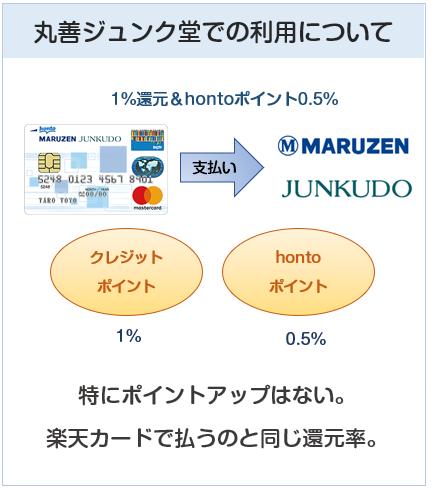 丸善ジュンク堂カードの丸善ジュンク堂でのポイント付与について