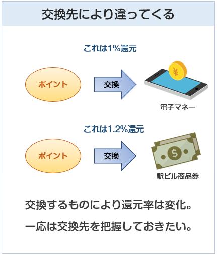 クレジットカードの還元率は、ポイントの交換先によって変わってくる