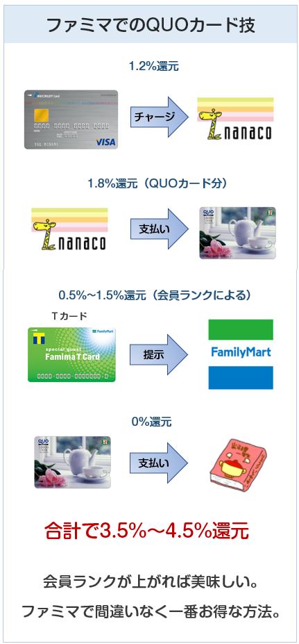 ファミリーマートでのQUOカード技で還元率は最高4.5%