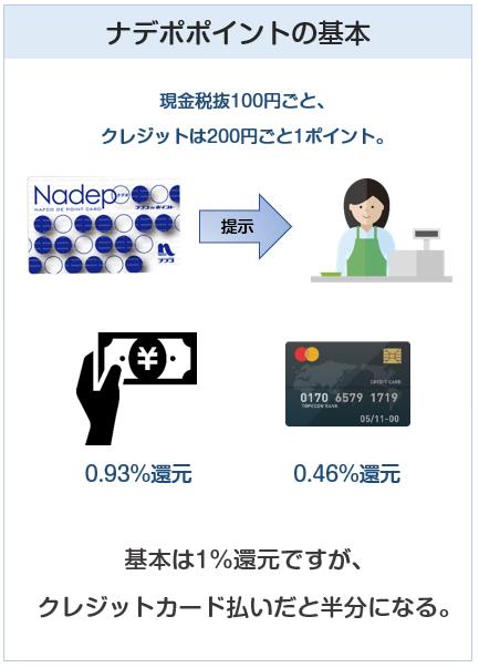 ナフコのポイントカードナデポの基本還元率