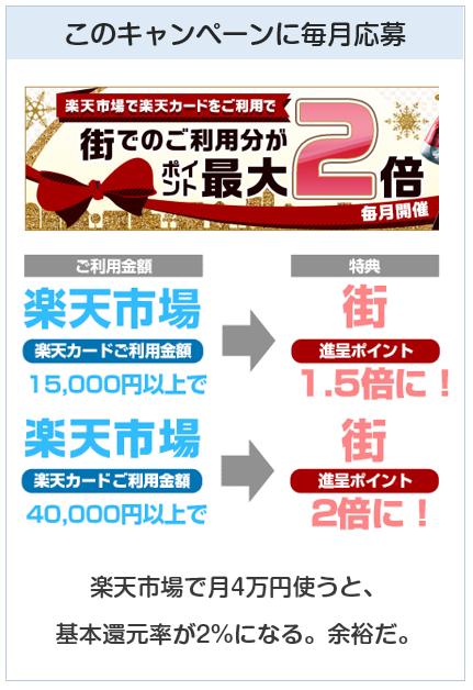 楽天カードは楽天市場で一ヶ月4万円使うと、楽天以外で還元率2%となる