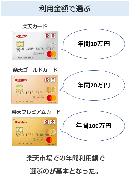 楽天カードの種類の選び方は、楽天市場での年間利用額が基準